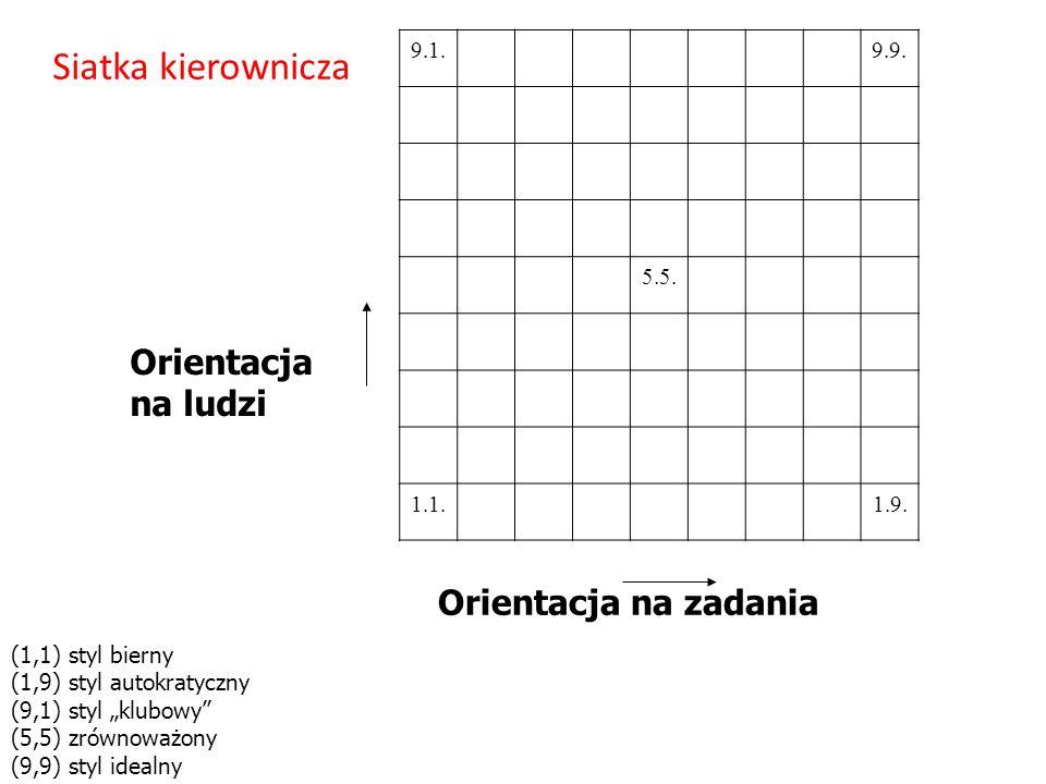 Siatka kierownicza Orientacja na ludzi Orientacja na zadania 9.1. 9.9.