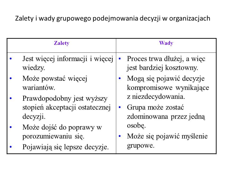 Zalety i wady grupowego podejmowania decyzji w organizacjach