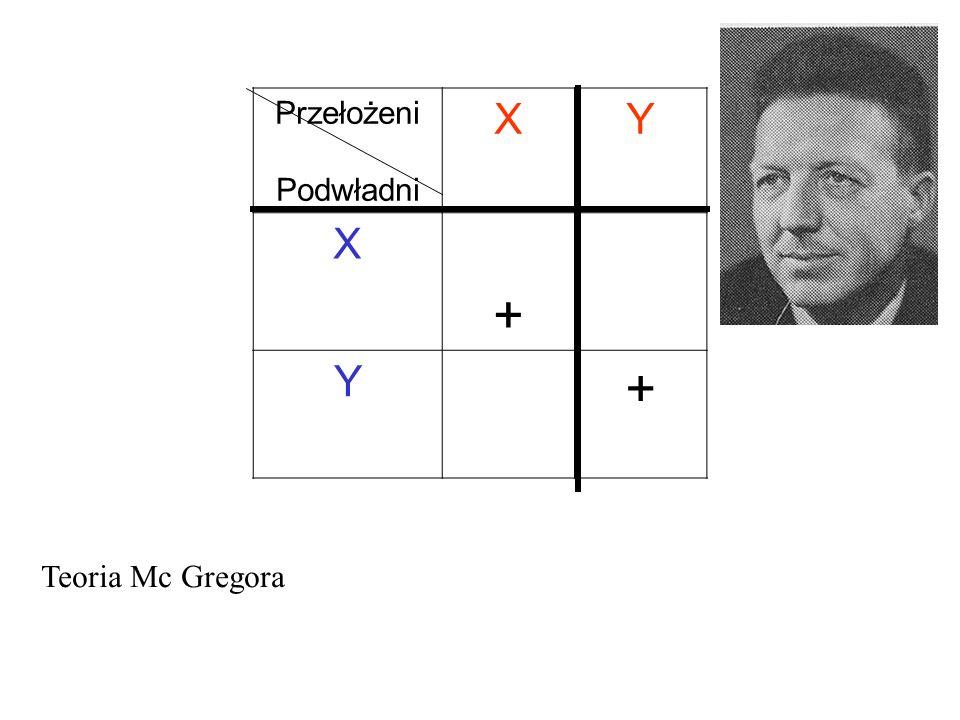 Przełożeni Podwładni X Y + Teoria Mc Gregora