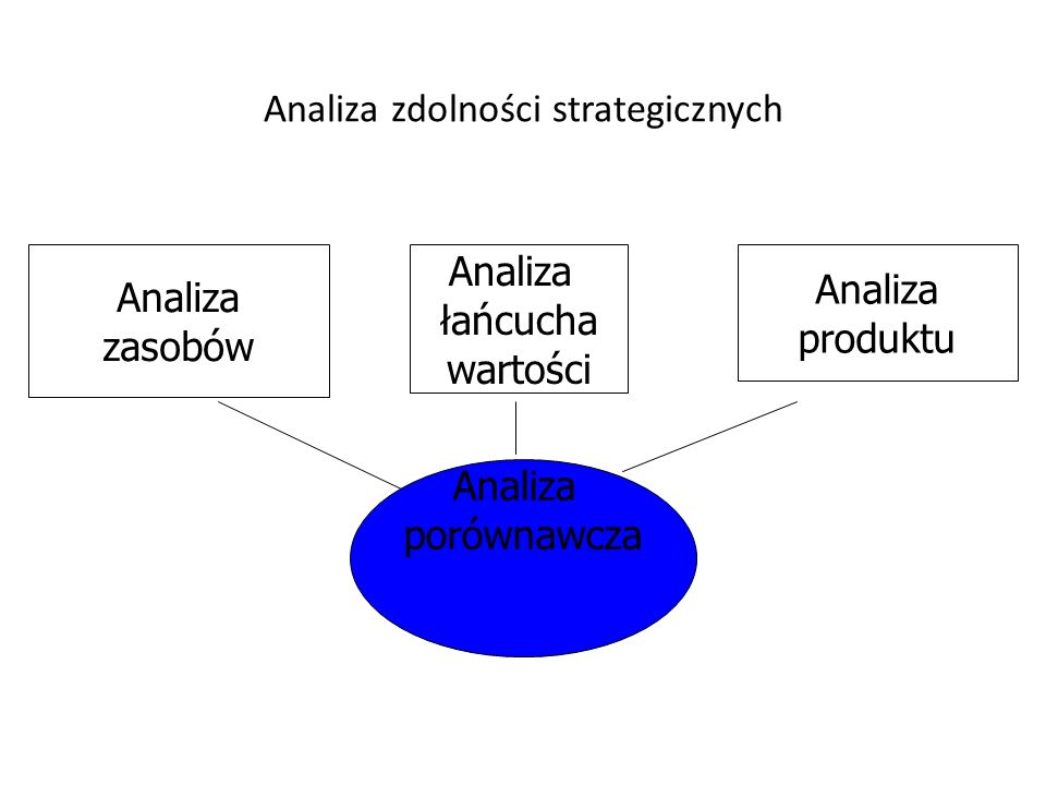 Analiza zdolności strategicznych
