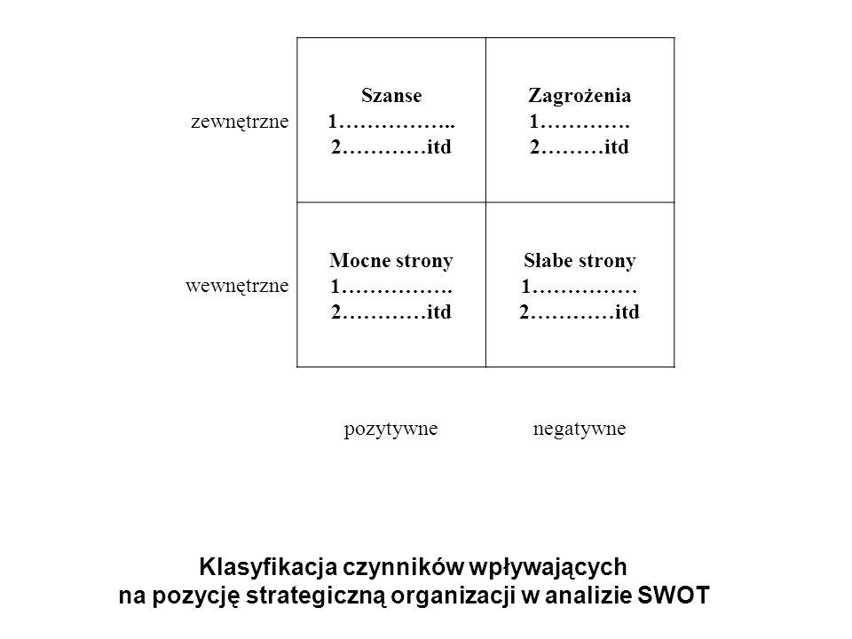 zewnętrzne Szanse. 1…………….. 2…………itd. Zagrożenia. 1…………. 2………itd. wewnętrzne. Mocne strony. 1…………….