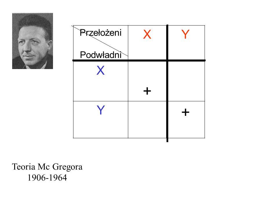 Przełożeni Podwładni X Y + Teoria Mc Gregora 1906-1964