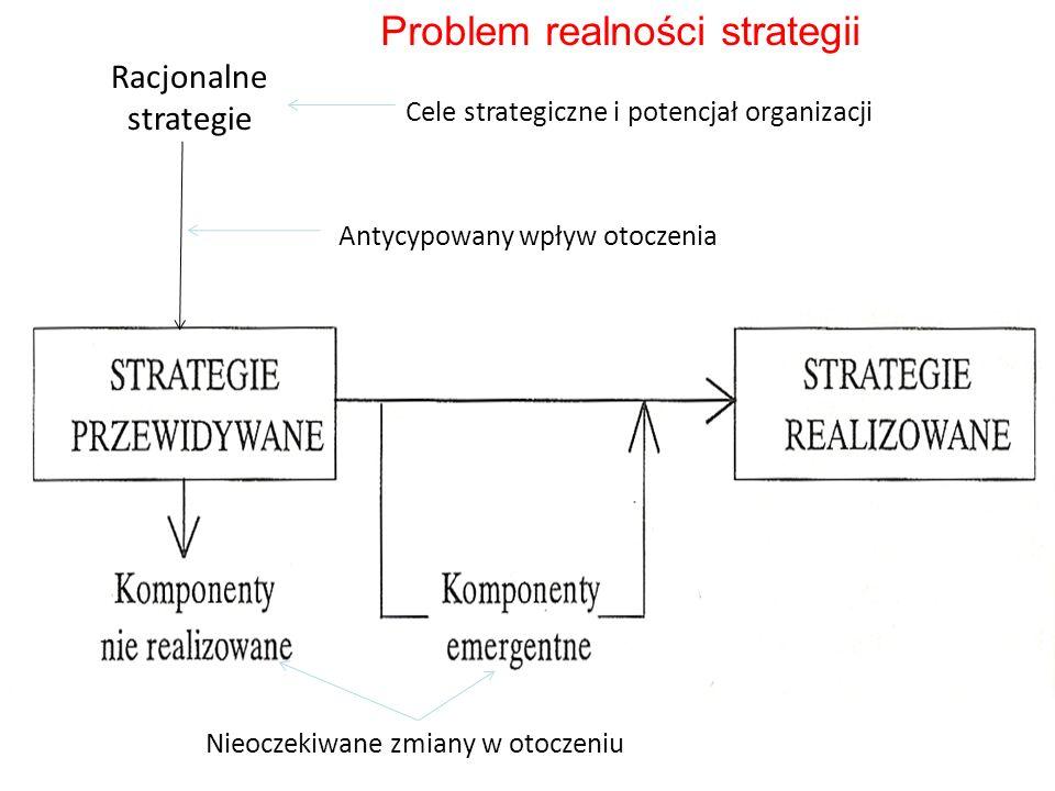 Problem realności strategii