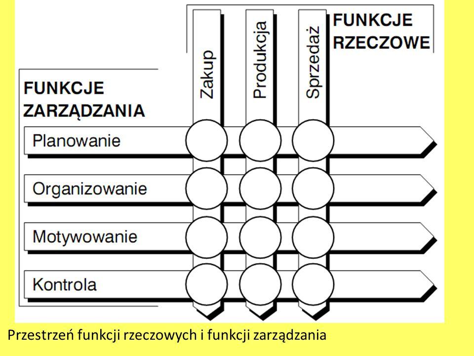 Przestrzeń funkcji rzeczowych i funkcji zarządzania