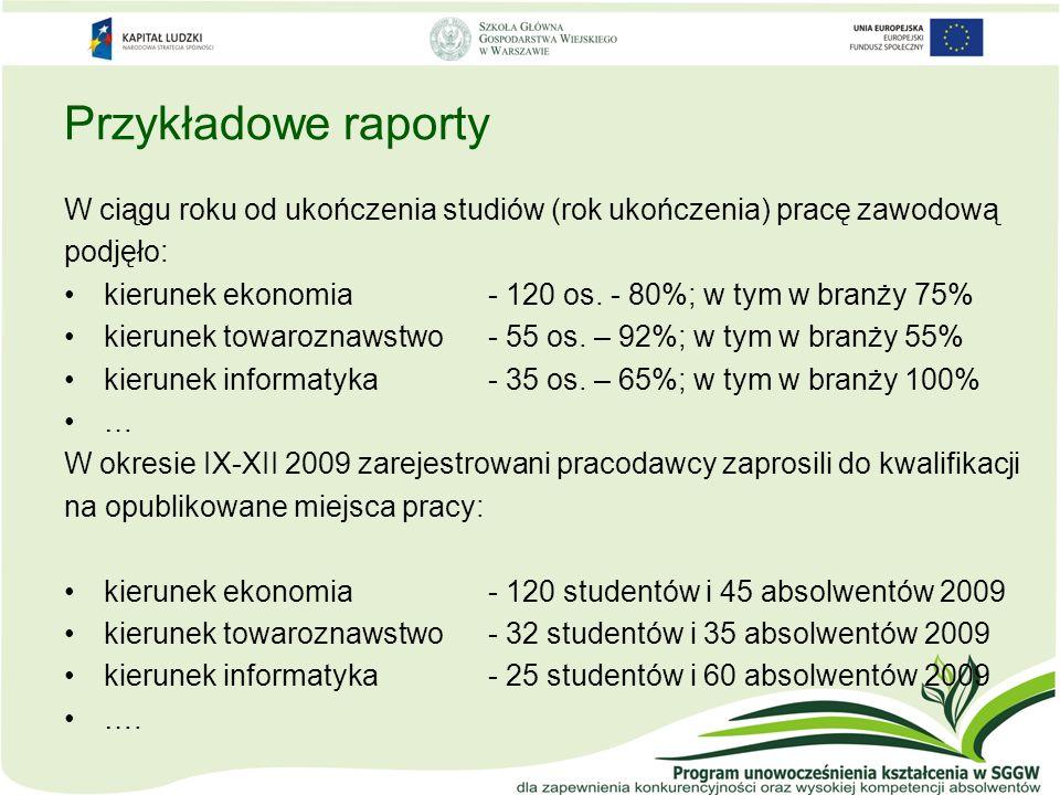 Przykładowe raporty W ciągu roku od ukończenia studiów (rok ukończenia) pracę zawodową. podjęło:
