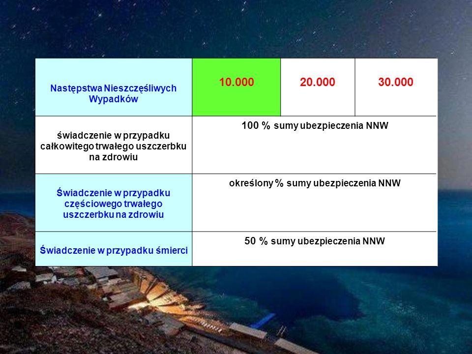 10.000 20.000 30.000 100 % sumy ubezpieczenia NNW