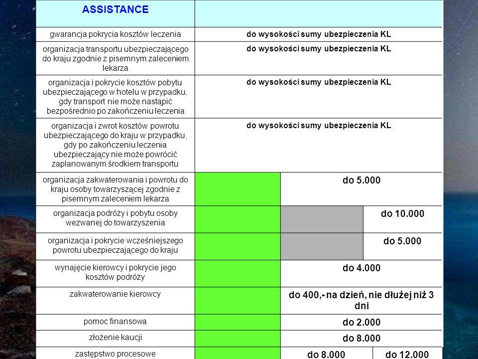 ASSISTANCE gwarancja pokrycia kosztów leczenia. do wysokości sumy ubezpieczenia KL.