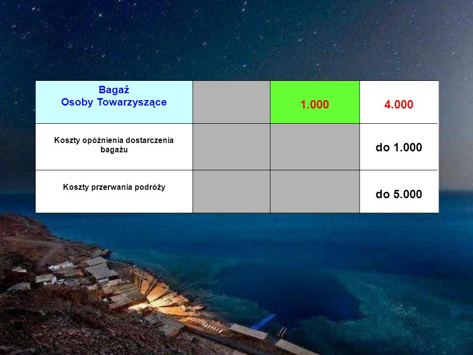 Koszty opóźnienia dostarczenia bagażu Koszty przerwania podróży