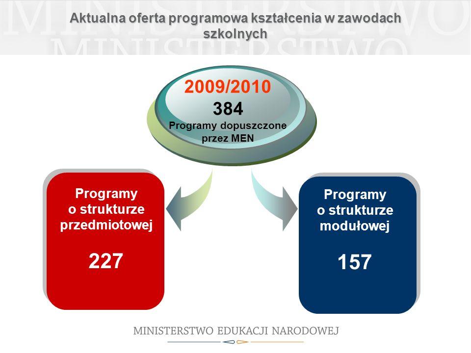 Aktualna oferta programowa kształcenia w zawodach szkolnych