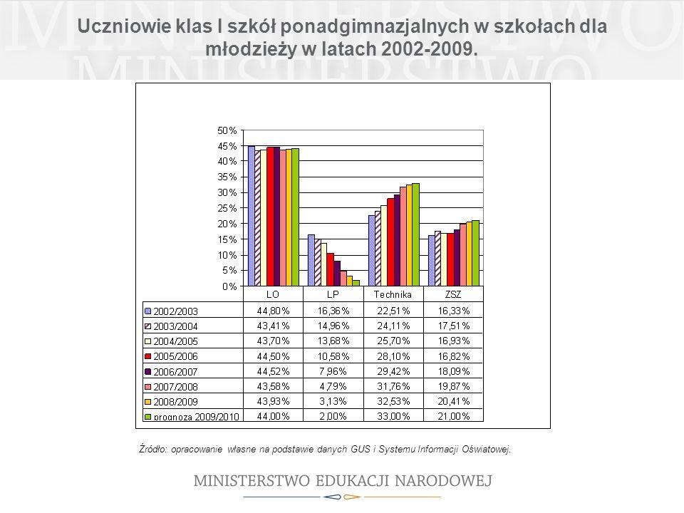Uczniowie klas I szkół ponadgimnazjalnych w szkołach dla młodzieży w latach 2002-2009.