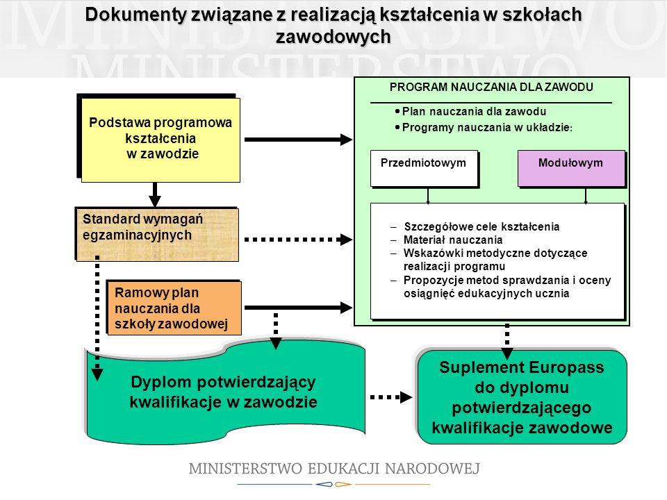 Dokumenty związane z realizacją kształcenia w szkołach zawodowych