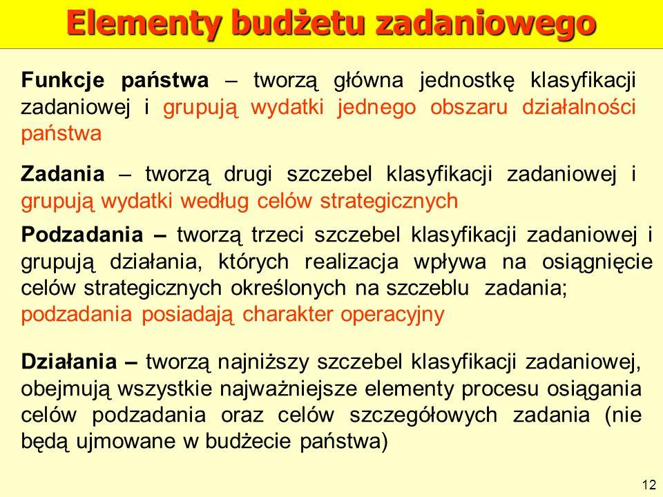 Elementy budżetu zadaniowego