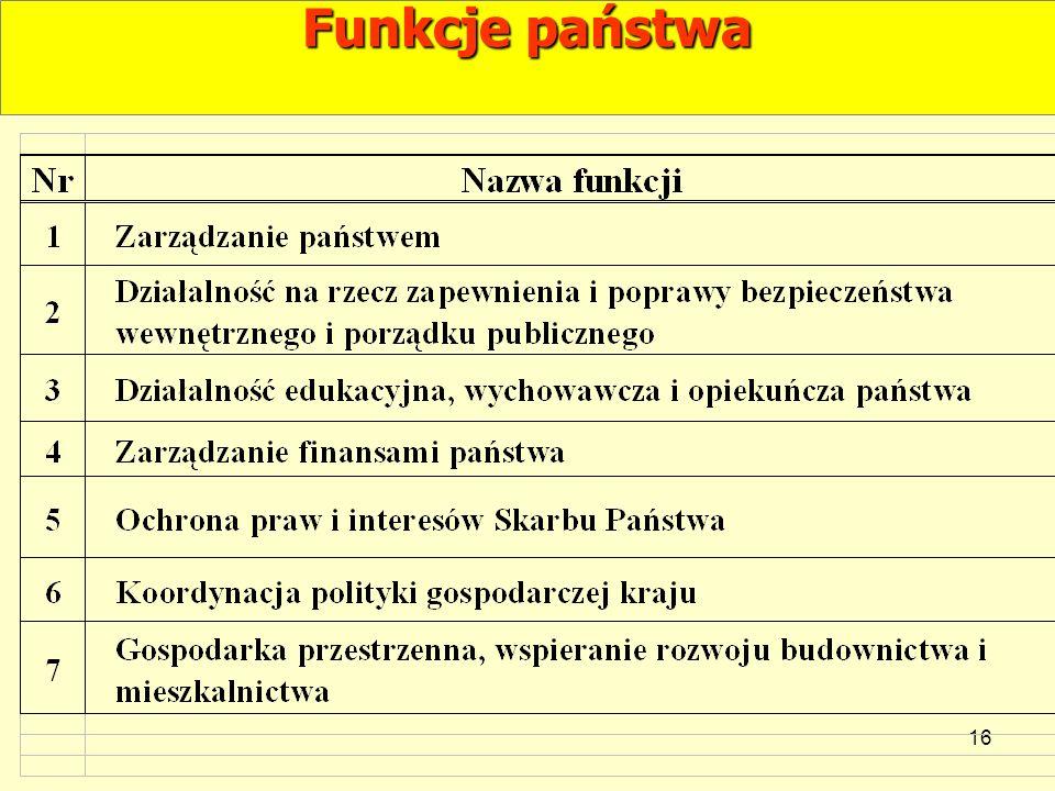 Funkcje państwa 16 16