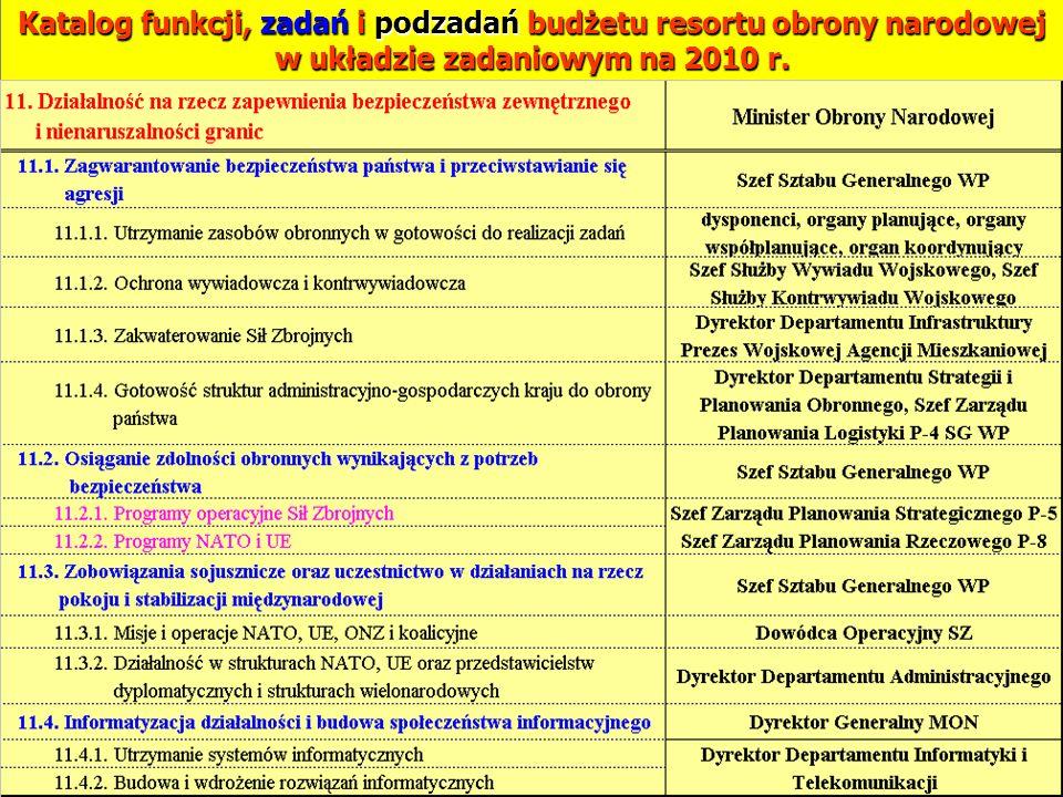 Katalog funkcji, zadań i podzadań budżetu resortu obrony narodowej w układzie zadaniowym na 2010 r.