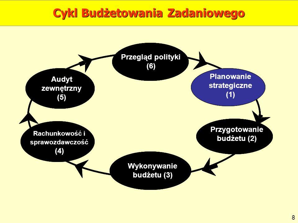 Cykl Budżetowania Zadaniowego