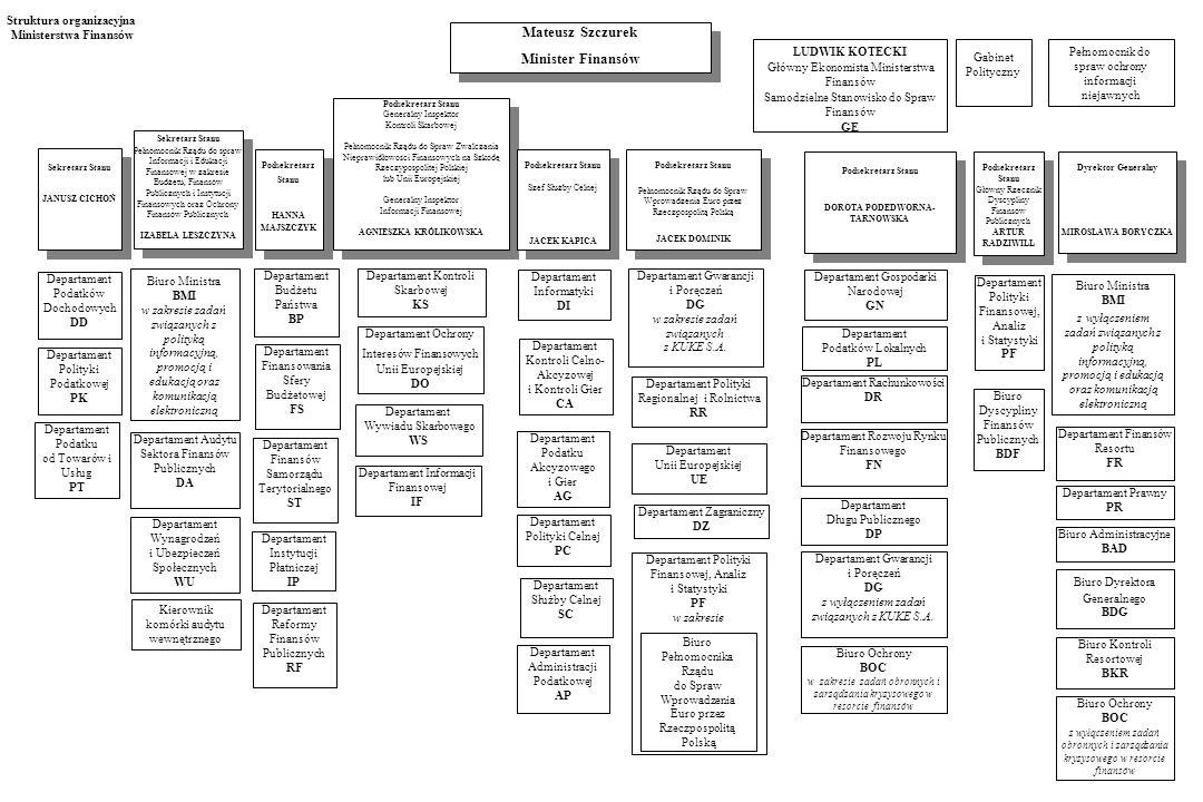 Struktura organizacyjna Ministerstwa Finansów