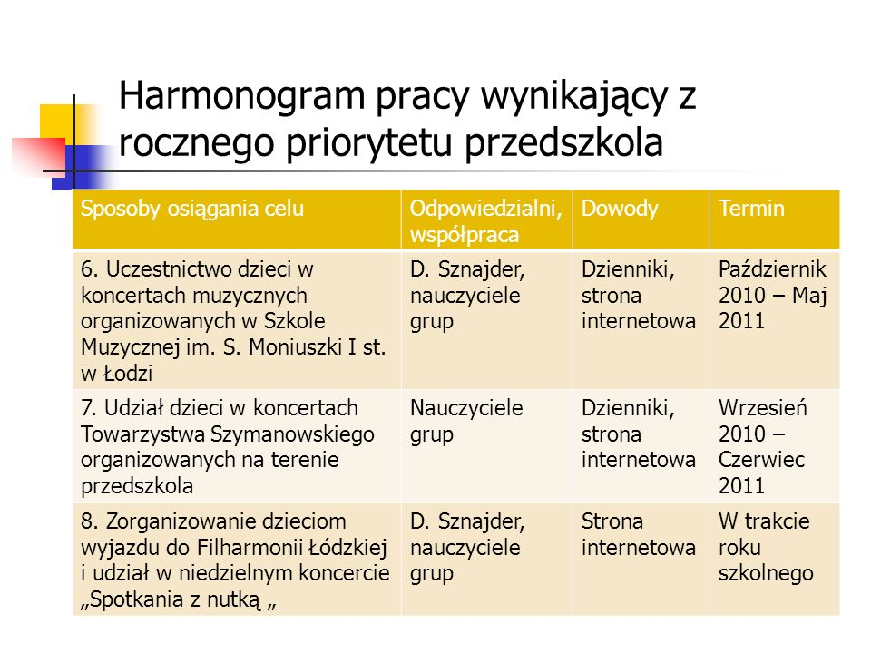 Harmonogram pracy wynikający z rocznego priorytetu przedszkola