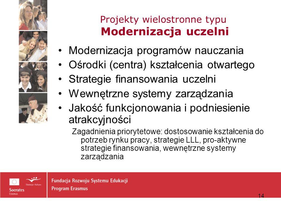 Projekty wielostronne typu Modernizacja uczelni