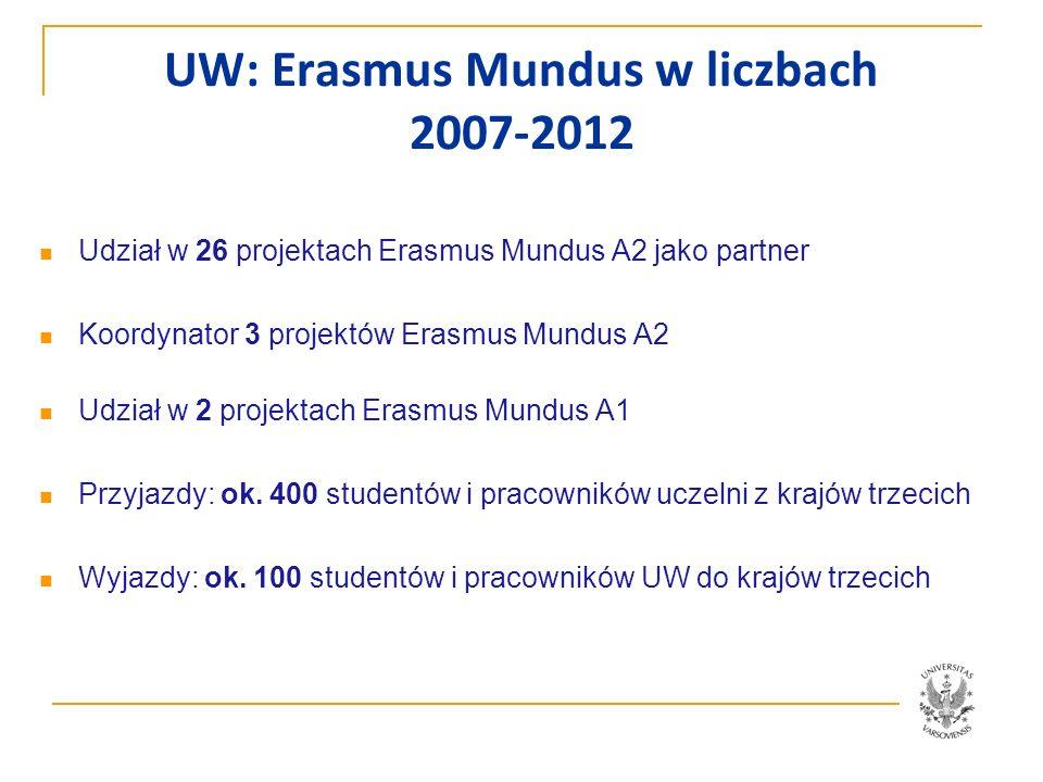 UW: Erasmus Mundus w liczbach 2007-2012