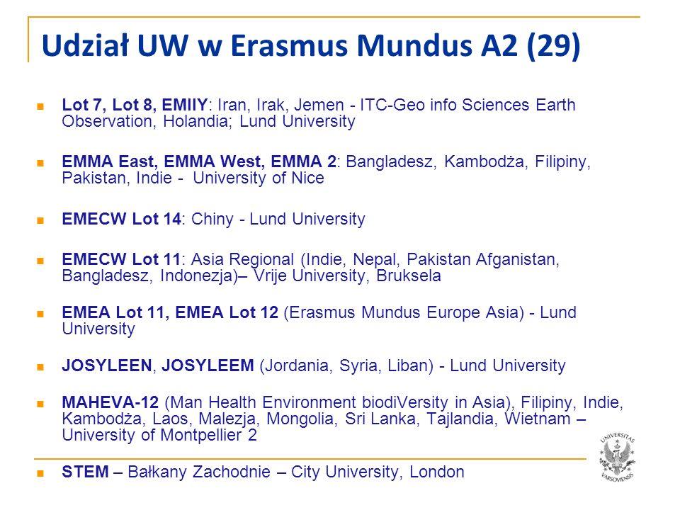 Udział UW w Erasmus Mundus A2 (29)