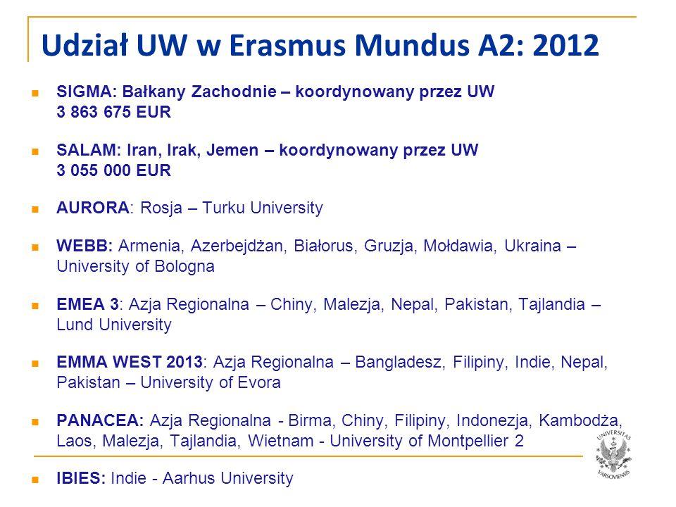 Udział UW w Erasmus Mundus A2: 2012
