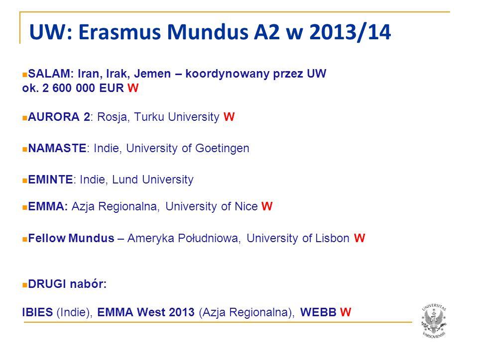UW: Erasmus Mundus A2 w 2013/14 SALAM: Iran, Irak, Jemen – koordynowany przez UW ok. 2 600 000 EUR W.