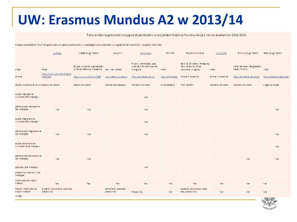 UW: Erasmus Mundus A2 w 2013/14 Potwierdzenie gotowości przyjęcia stypendystów w projektach Erasmus Mundus Akcja 2 na rok akademicki 2014/2015.