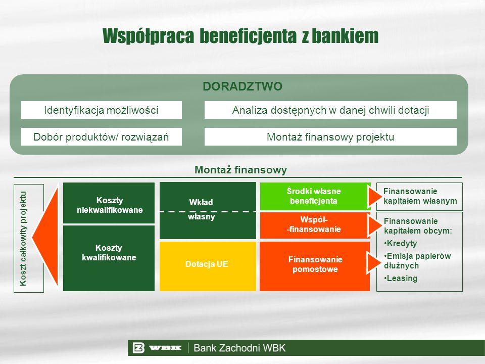 Współpraca beneficjenta z bankiem
