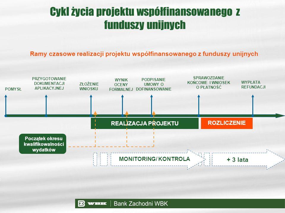 Cykl życia projektu współfinansowanego z funduszy unijnych