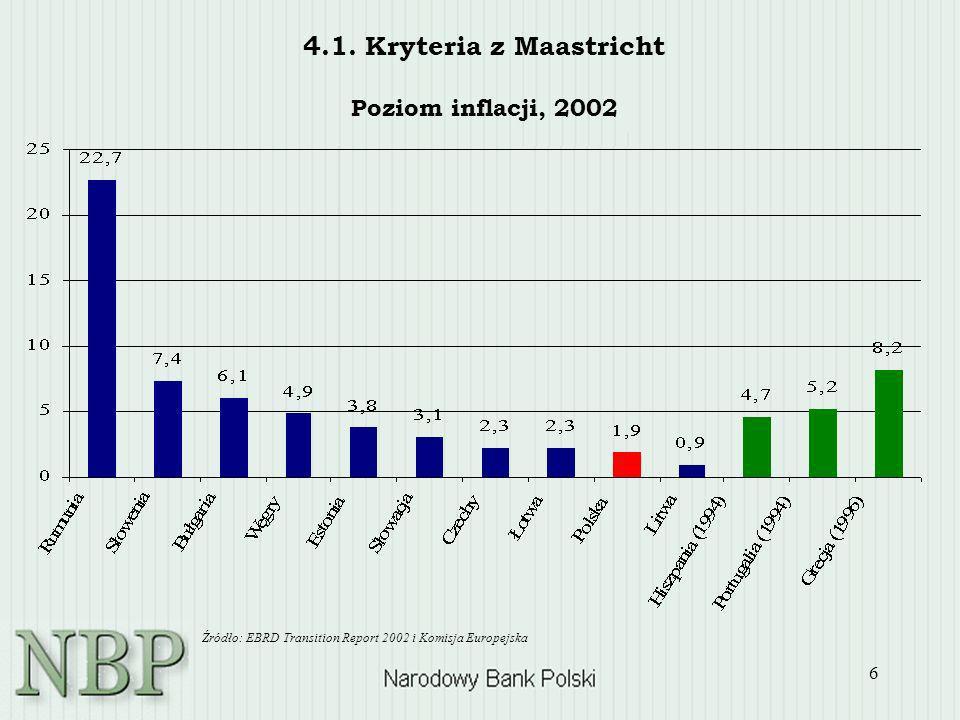 4.1. Kryteria z Maastricht Poziom inflacji, 2002