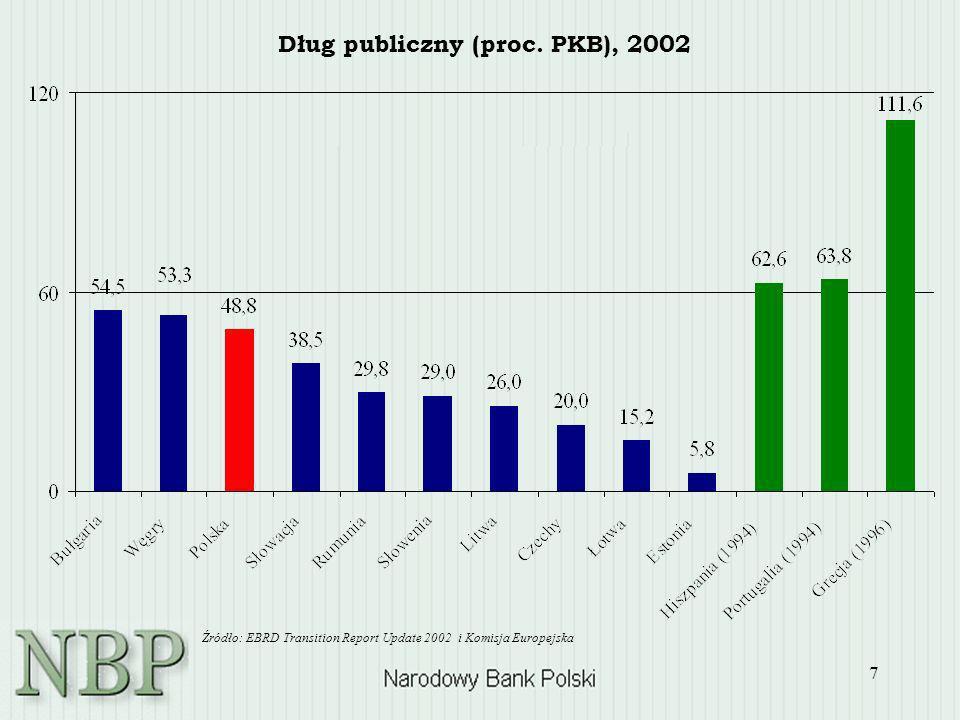 Dług publiczny (proc. PKB), 2002
