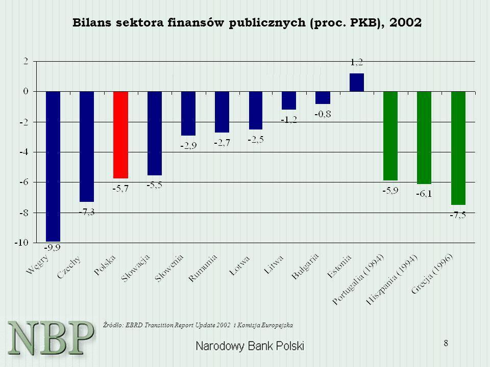 Bilans sektora finansów publicznych (proc. PKB), 2002