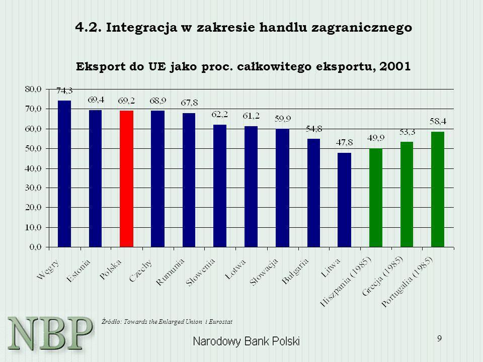 4.2. Integracja w zakresie handlu zagranicznego