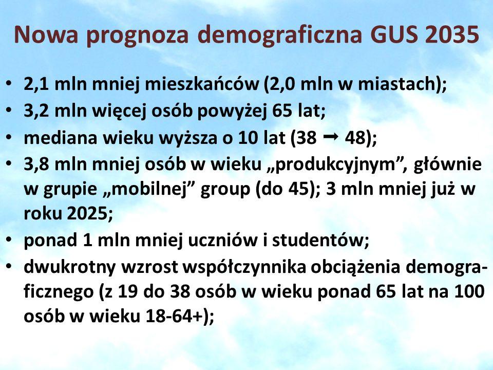 Nowa prognoza demograficzna GUS 2035