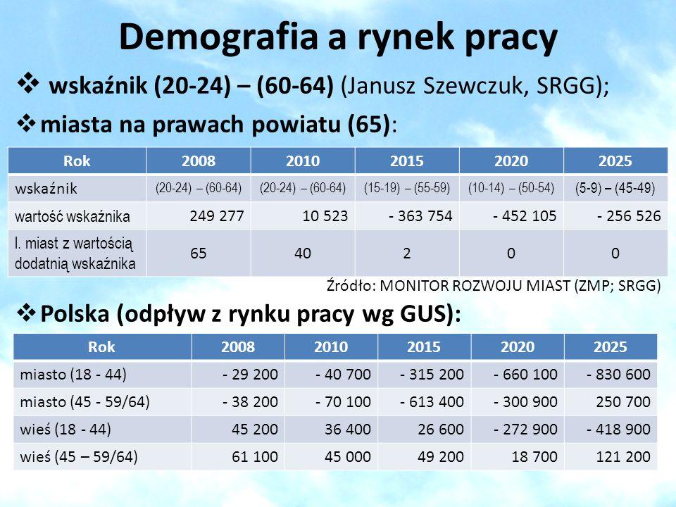 Demografia a rynek pracy
