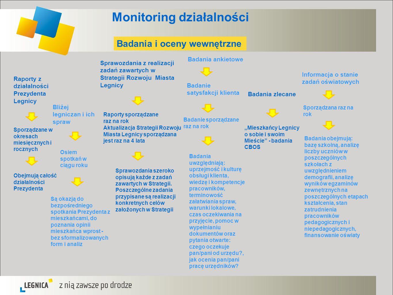 Monitoring działalności