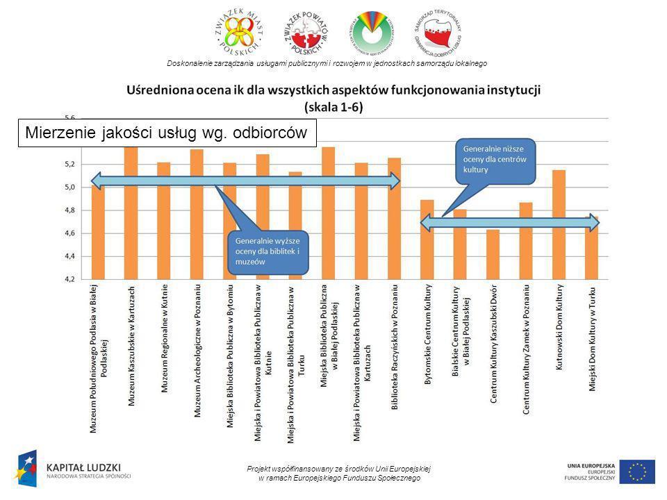 Mierzenie jakości usług wg. odbiorców