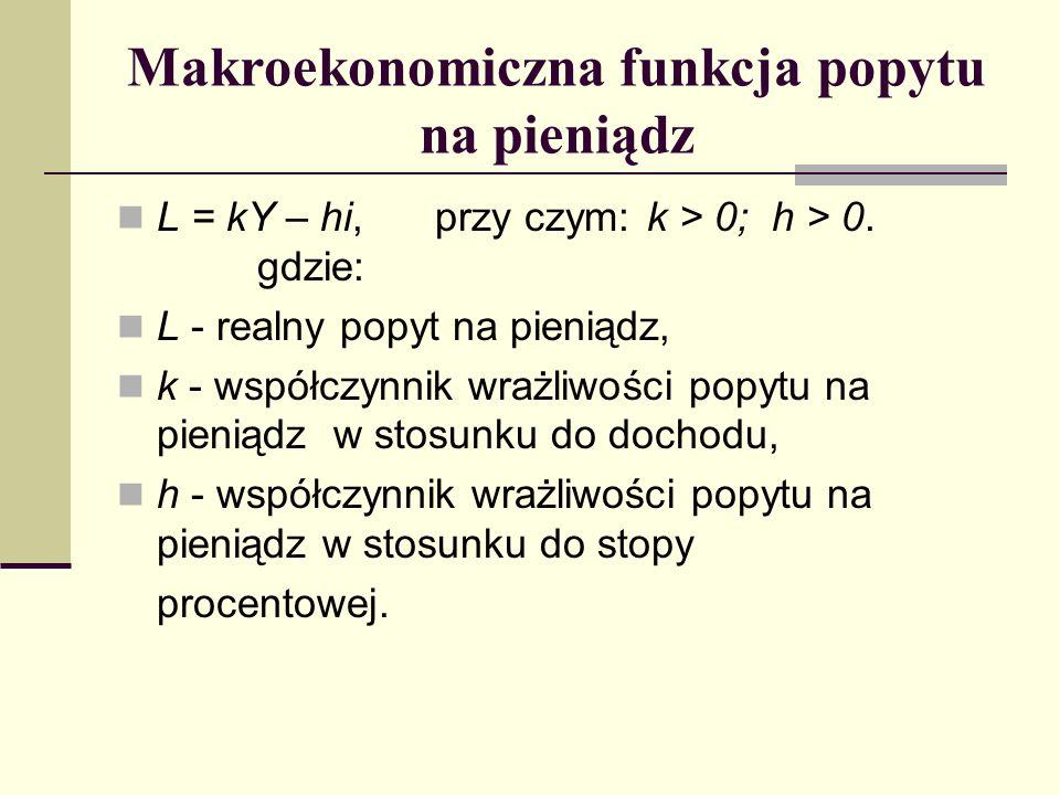 Makroekonomiczna funkcja popytu na pieniądz