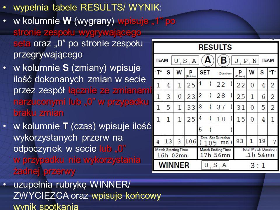 wypełnia tabele RESULTS/ WYNIK: