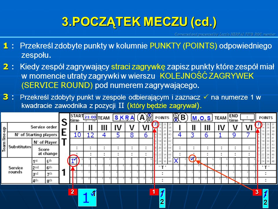 3.POCZĄTEK MECZU (cd.) 1 : Przekreśl zdobyte punkty w kolumnie PUNKTY (POINTS) odpowiedniego zespołu.
