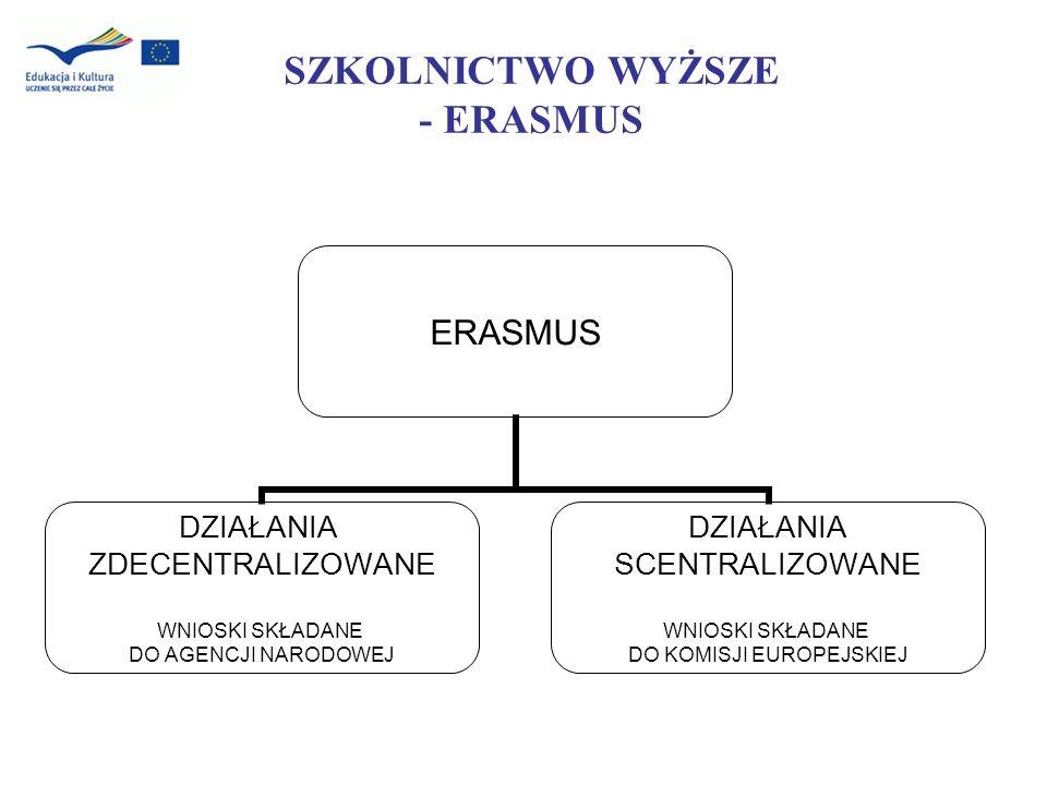 SZKOLNICTWO WYŻSZE - ERASMUS