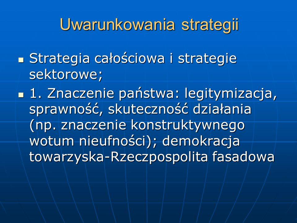 Uwarunkowania strategii