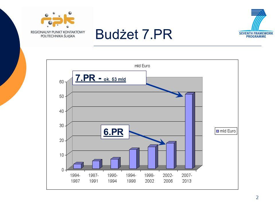 Budżet 7.PR 7.PR - ok. 53 mld 6.PR