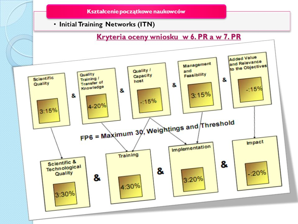 Kryteria oceny wniosku w 6. PR a w 7. PR
