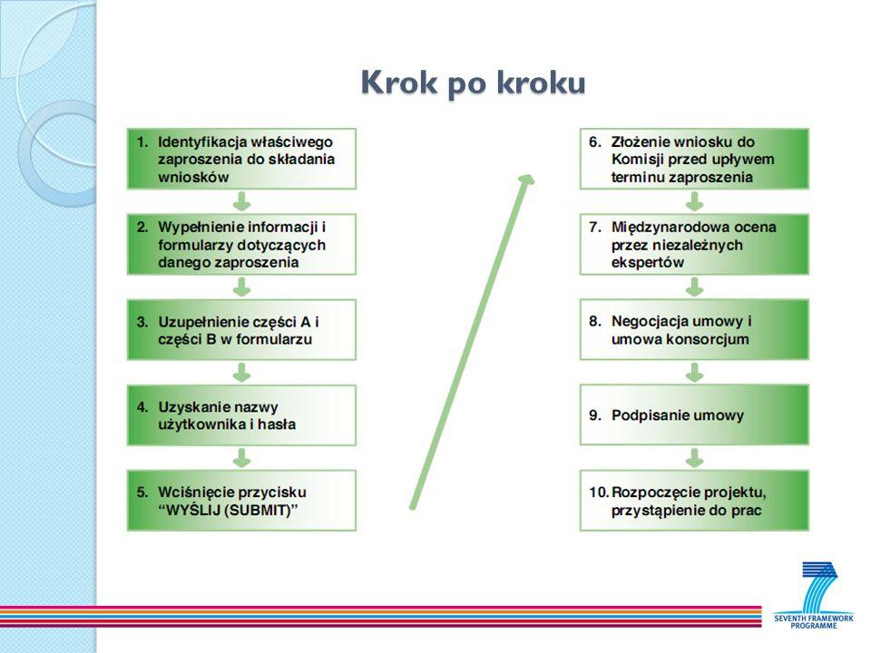 Krok po kroku Agnieszka Górniak RPK Politechnika Śląska.