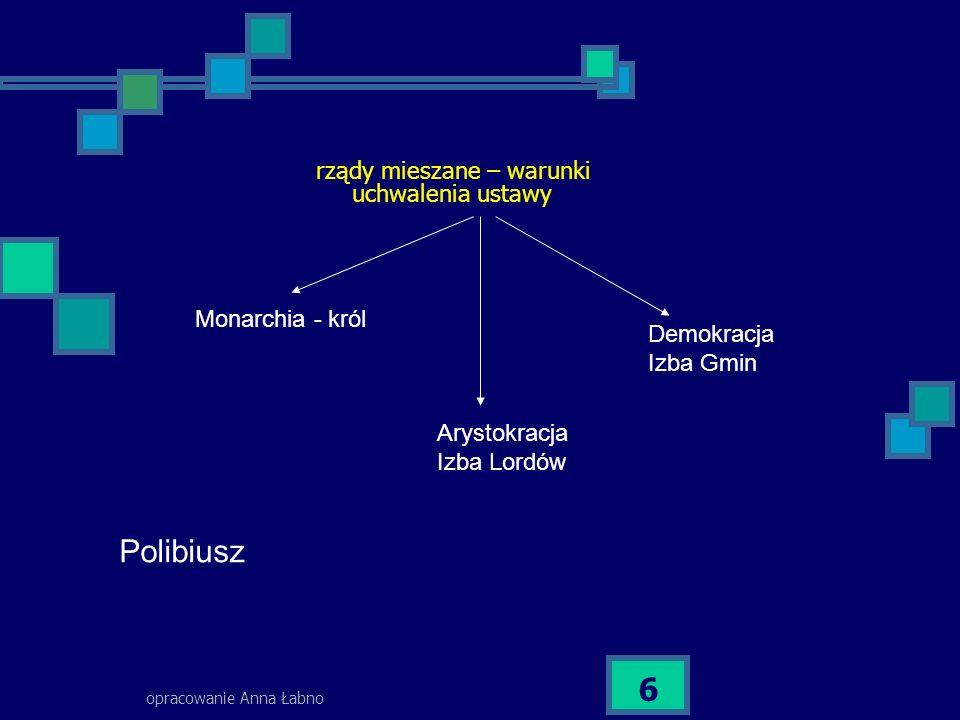 Polibiusz rządy mieszane – warunki uchwalenia ustawy Monarchia - król