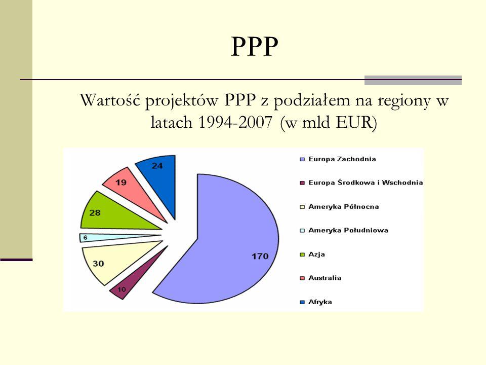 PPP Wartość projektów PPP z podziałem na regiony w latach 1994-2007 (w mld EUR)