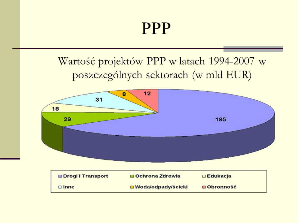 PPP Wartość projektów PPP w latach 1994-2007 w poszczególnych sektorach (w mld EUR)