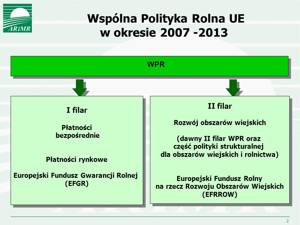 Wspólna Polityka Rolna UE w okresie 2007 -2013