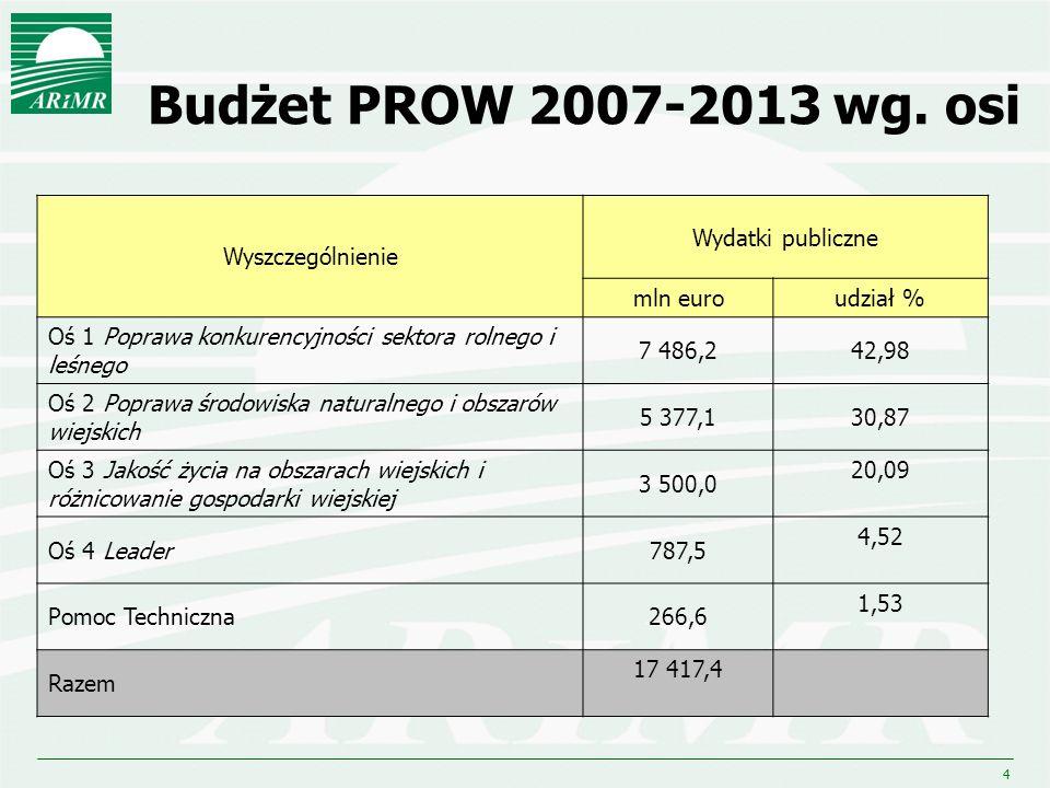 Budżet PROW 2007-2013 wg. osi Wyszczególnienie Wydatki publiczne